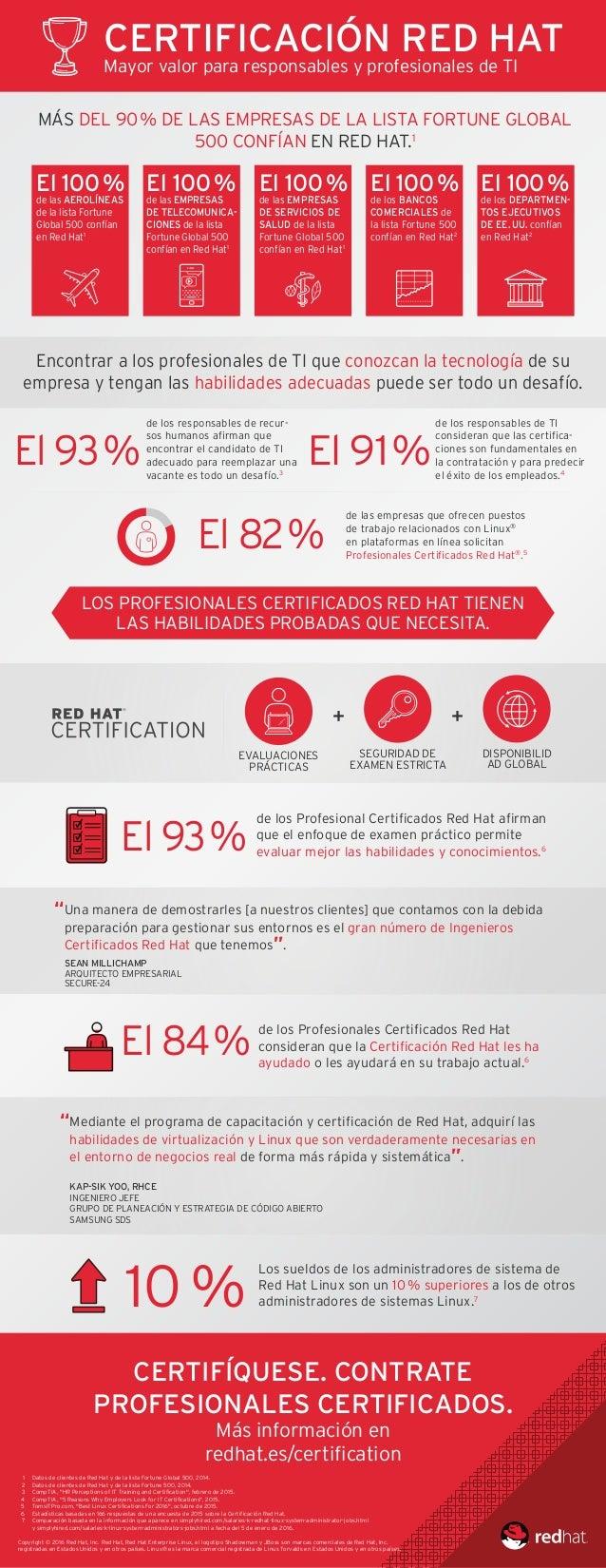 1 Datos de clientes de Red Hat y de la lista Fortune Global 500, 2014. 2 Datos de clientes de Red Hat y de la lista Fortun...