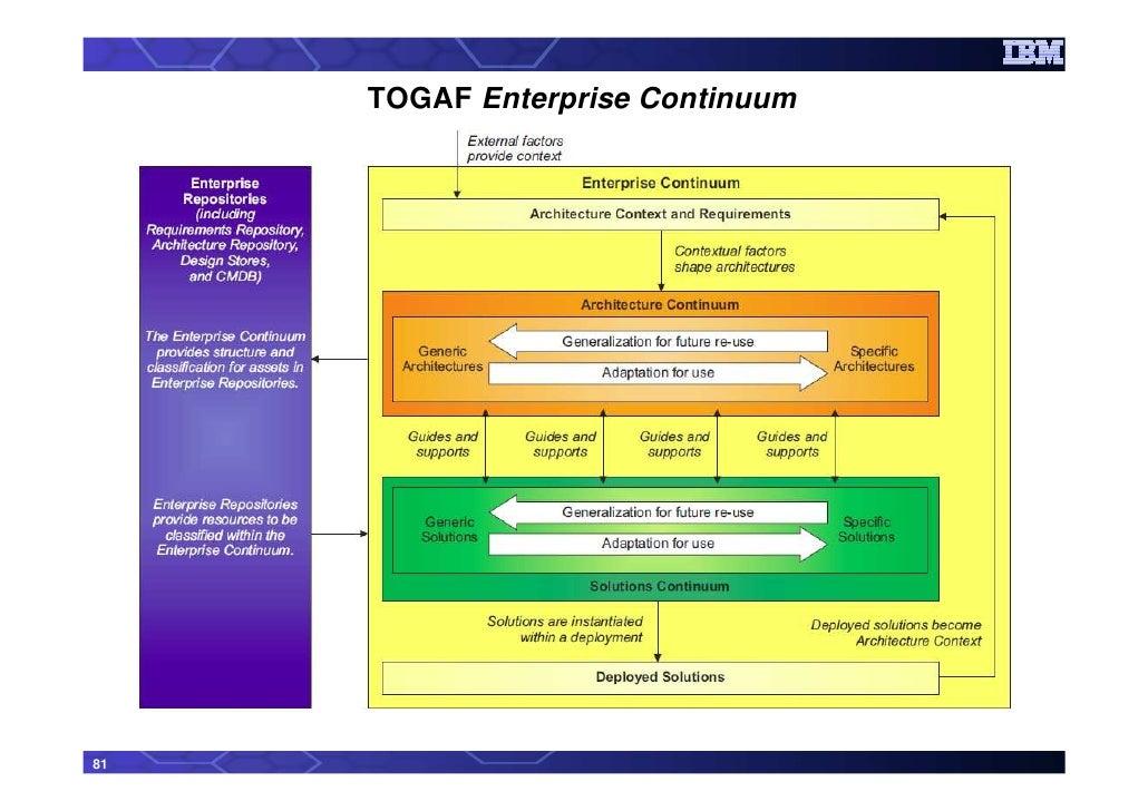 TOGAF Enterprise Continuum 81 ...