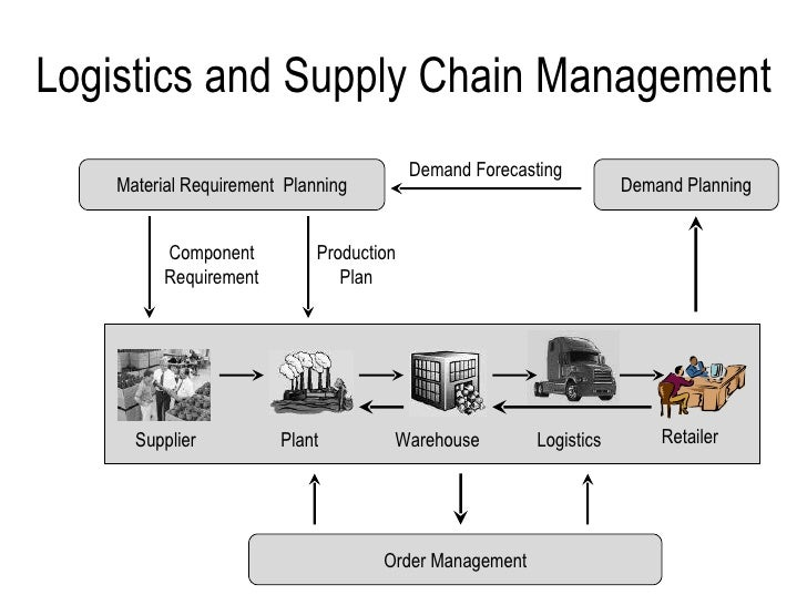 demand forecasting in supply chain