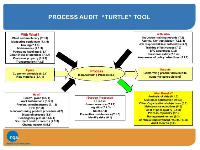Turtle Diagram For Logistics Diy Enthusiasts Wiring Diagrams