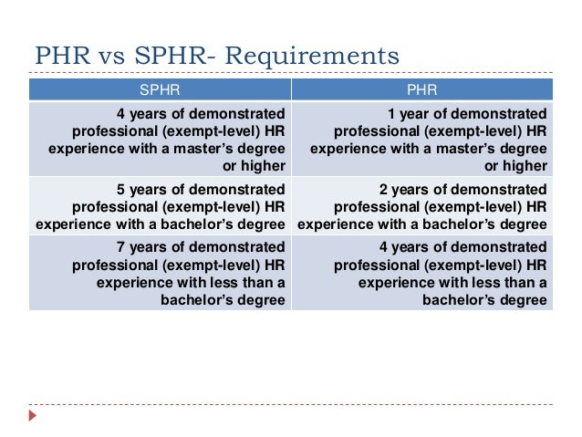 Comparing SHRM-CP/ SHRM-SCP and PHR/SPHR Exams