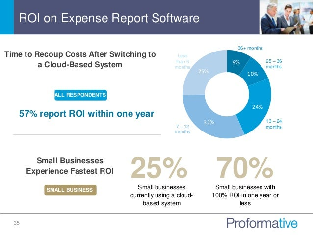 2015 t e expense benchmarking are your employees splurging on the c