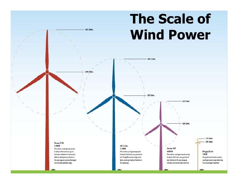 Planning a small wind turbine project