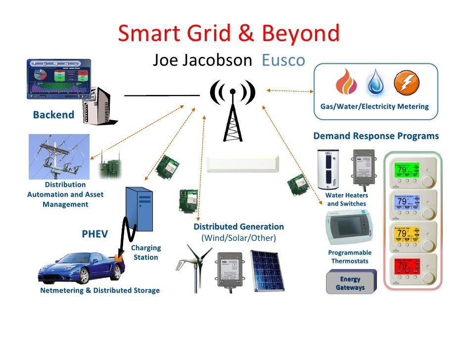 Smart Grid & Beyond                                   Joe Jacobson  Eusco                                                 ...