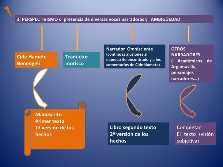 3. PERSPECTIVISMO o  presencia de diversas voces narradoras y  AMBIGÜEDAD Cide Hamete Benengeli Traductor morisco Narrador...