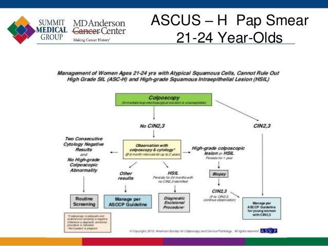 Acog Pap Algorithm