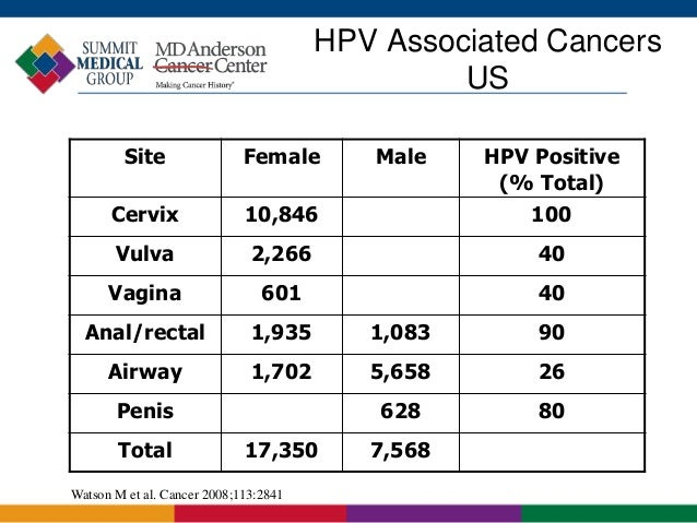 HPV Infections, Cervical Dysplasia and the HPV Vaccine