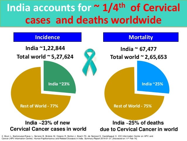 Hpv infection, hpv vaccination, cervical cancer, cancer in india,….