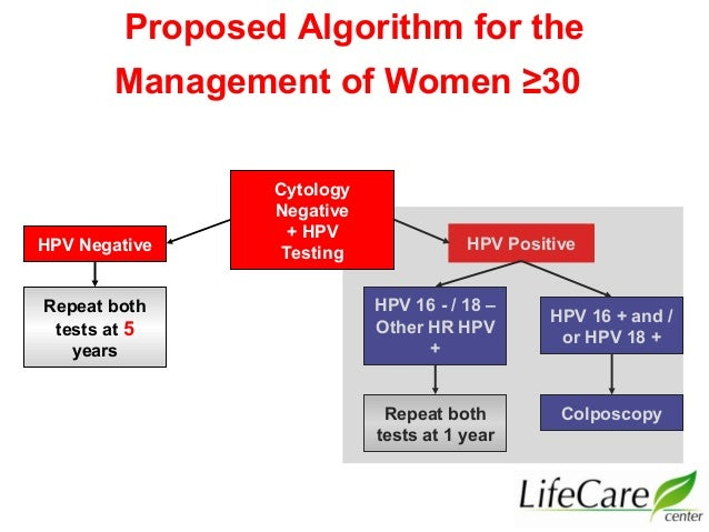 cervical cancer screening guidelines 2013 on 7th sept rh slideshare net Acog Pap Algorithm 2011 Acog Pap Algorithm with Ages