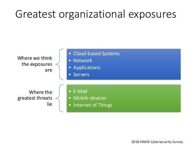 Greatest organizational exposures Where we think the exposures are • Cloud-based Systems • Network • Applications • Server...