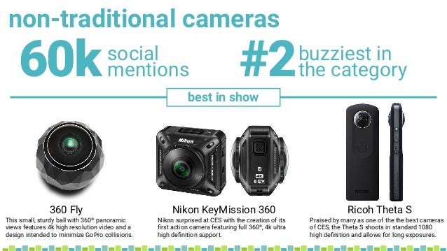 non-traditional cameras social mentions60k buzziest in the category#2 best in show 360 Fly Nikon KeyMission 360 Ricoh Thet...