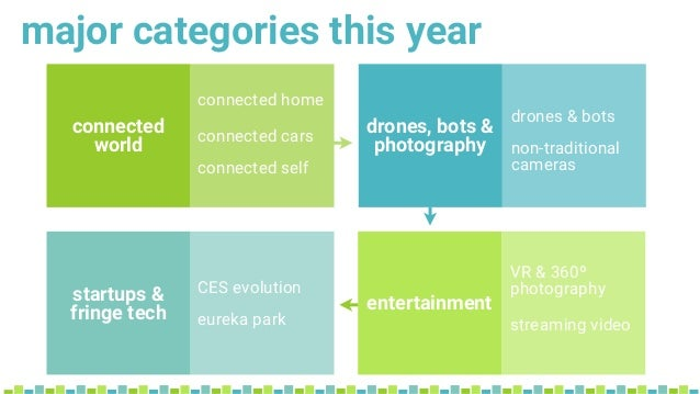 connected world entertainment drones, bots & photography startups & fringe tech connected home connected cars connected se...
