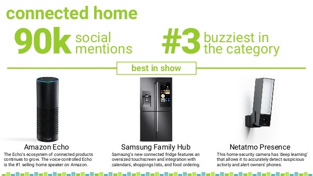 connected home social mentions90k buzziest in the category#3 Amazon Echo Samsung Family Hub Netatmo Presence best in show ...