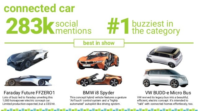 connected car social mentions283k buzziest in the category#1 best in show Faraday Future FFZERO1 BMW i8 Spyder VW BUDD-e M...