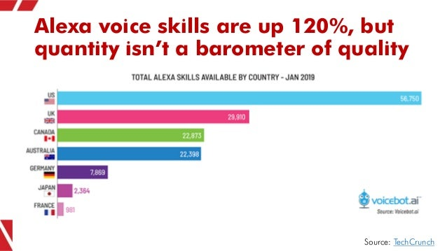 Alexa voice skills are up 120%, but quantity isn't a barometer of quality Source: TechCrunch