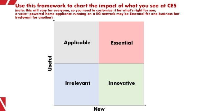 Use this framework to chart the impact of what you see at CES (note: this will vary for everyone, so you need to customize...