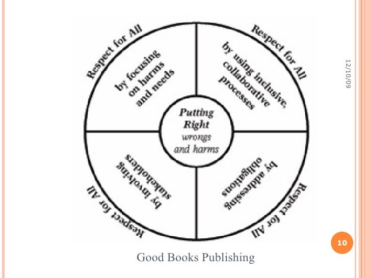 Crafty image intended for restorative justice printable worksheets