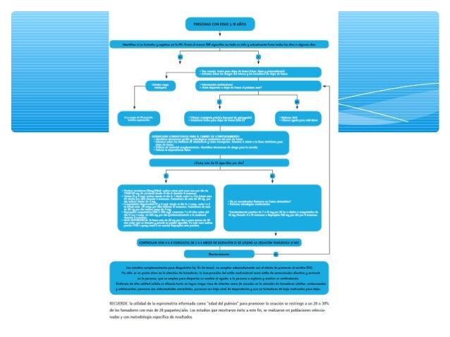 Beneficios de la cesacion en EPOC ERS ∗ Es la medida mas efectiva para controlar la progresion de la EPOC ∗ Disminuye la c...
