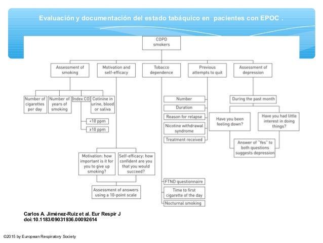 Evidencia de farmacoterapia en EPOC ∗ Copiar y pegar tabla