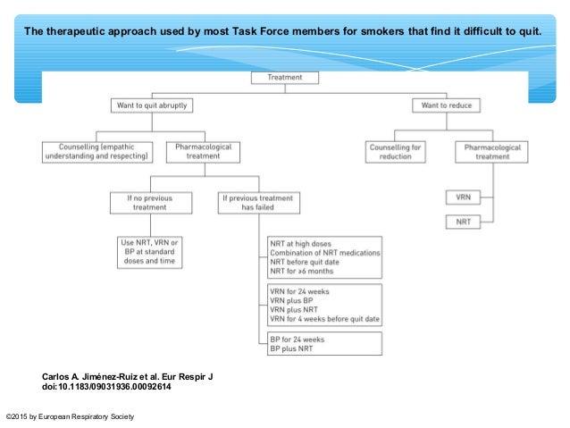 ¿Qué nos dicen las guias de tratamiento de la EPOC sobre la cesación en EPOC?