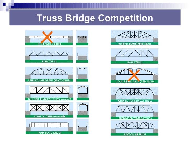 Bridge Building Contest Winning Designs