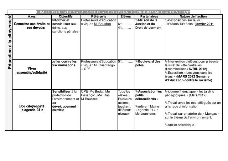 COMITE D'EDUCATION A LA SANTE ET A LA CITOYENNETE : PROGRAMME D'ACTION 2011/1211Education à la citoyenneté                ...