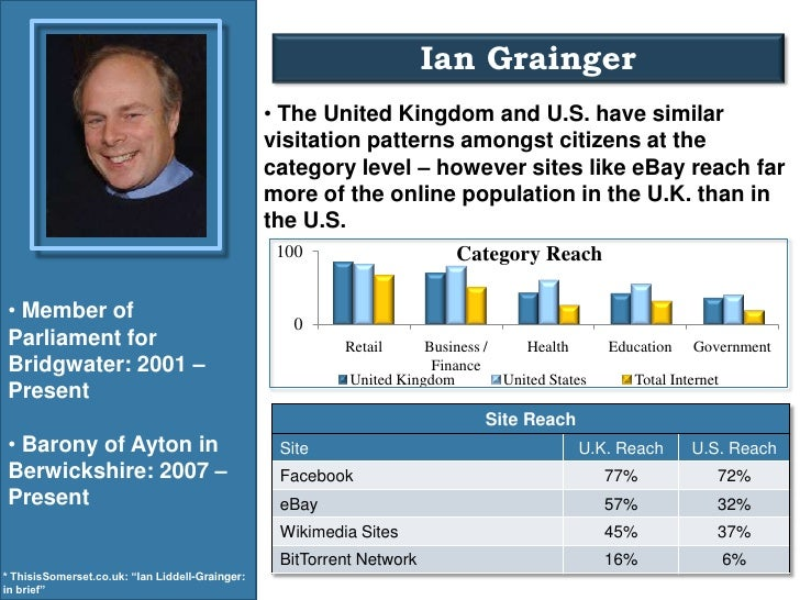 Ian Grainger<br /><ul><li> The United Kingdom and U.S. have similar visitation patterns amongst citizens at the category l...