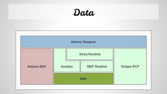 Data AcceleoArduino SDK EMF GMF Runtime Sirius Runtime Eclipse RCP Arduino Designer