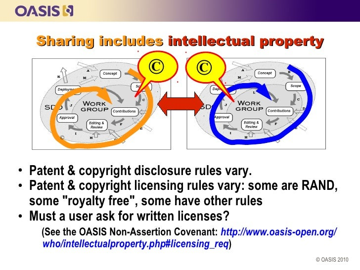Sharing includes intellectual property                           ©          ©        ©• Patent & copyright disclosure rule...
