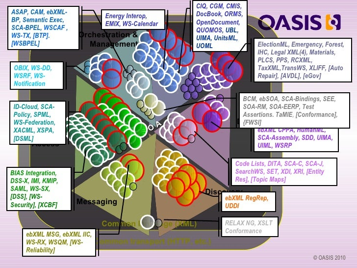 CIQ, CGM, CMIS,ASAP, CAM, ebXML-                                  DocBook, ORMS,                           Energy Interop,...