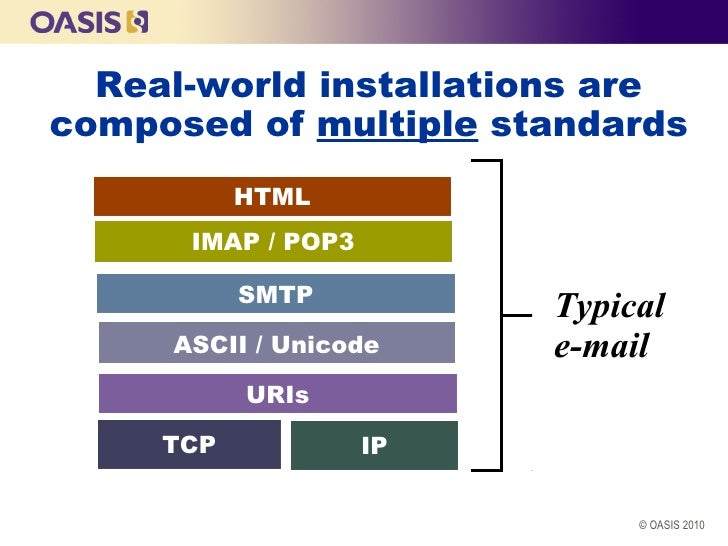 Real-world installations arecomposed of multiple standards           HTML      IMAP / POP3           SMTP                 ...