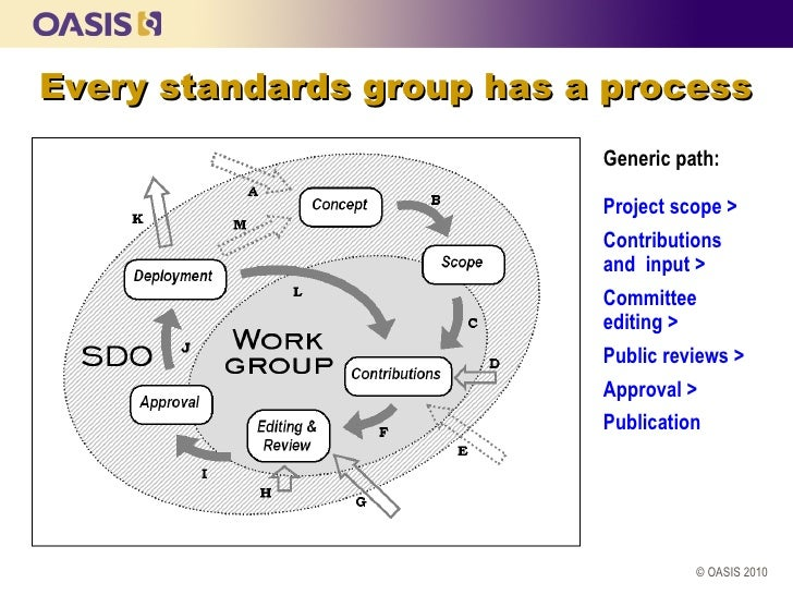 Every standards group has a process                           Generic path:                           Project scope >     ...