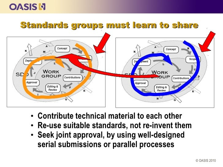 Standards groups must learn to share  • Contribute technical material to each other  • Re-use suitable standards, not re-i...