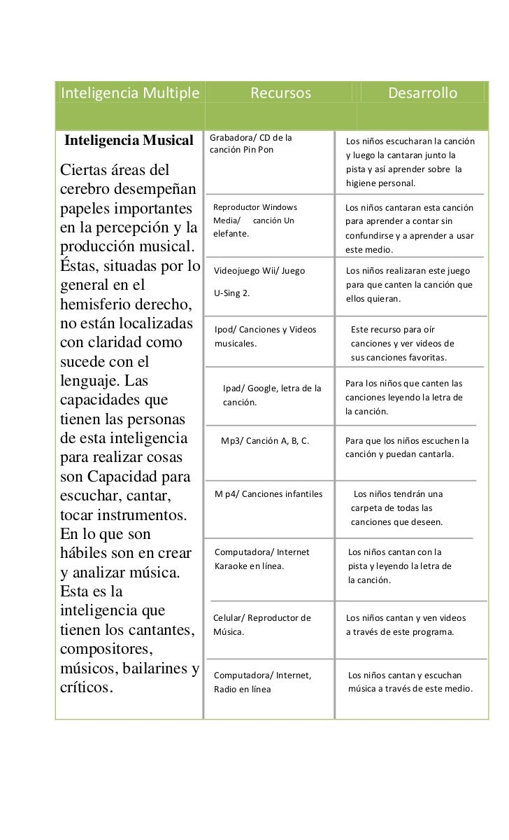 Cesia cuadros inteligencias multiples