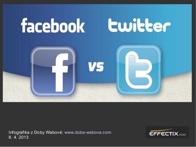 Infografika z Doby Webové: www.doba-webova.com 8. 4. 2013