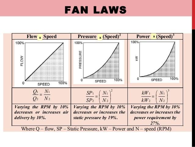 Fan: Fan Laws