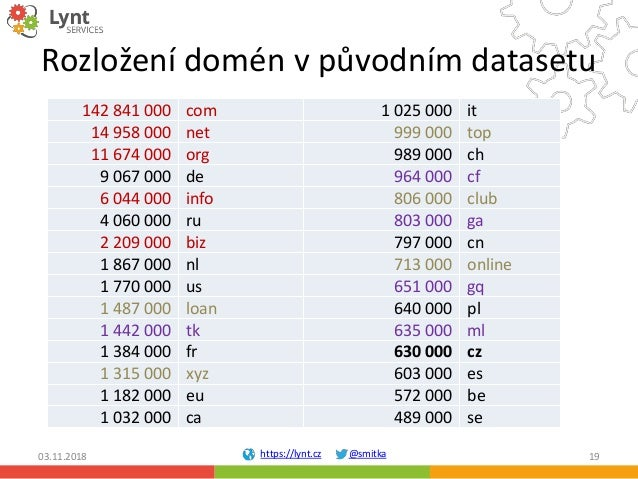 https://lynt.cz @smitka Rozložení domén v původním datasetu 142 841 000 com 1 025 000 it 14 958 000 net 999 000 top 11 674...