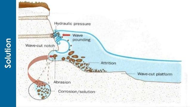Coastal Erosion Diagram Solution Basic Guide Wiring Diagram