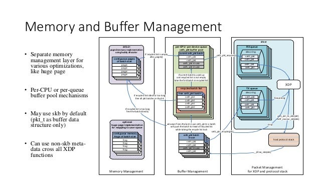Memory and Buffer Management • Separate memory management layer for various optimizations, like huge page • Per-CPU or per...