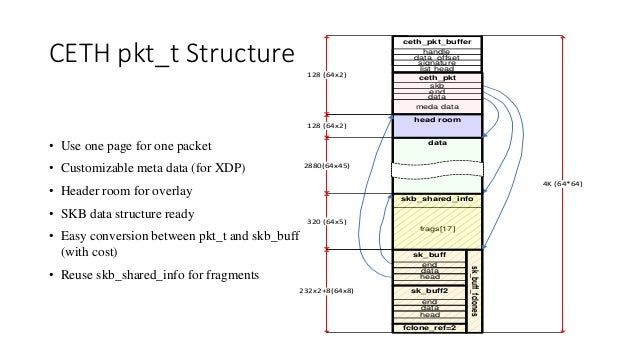 CETH pkt_t Structure • Use one page for one packet • Customizable meta data (for XDP) • Header room for overlay • SKB data...