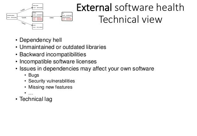 External Software Health Technical Lag How outdated is your current software deployment (collection of software components...