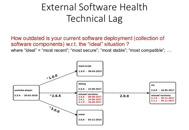 """External Software Health Technical Lag References • """"A formal framework for measuring technical lag in component repositor..."""