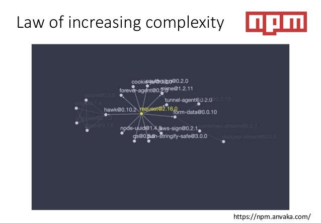 Law of increasing complexity https://npm.anvaka.com/
