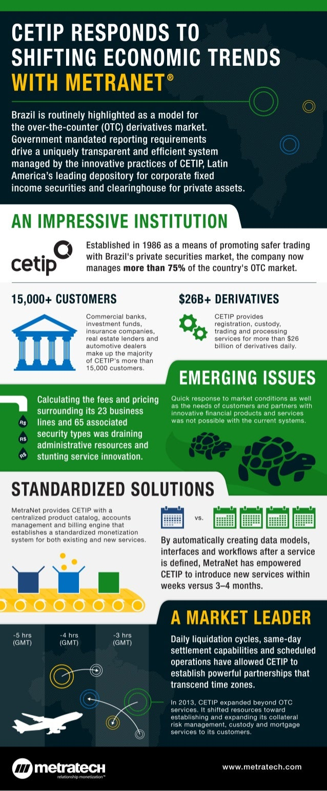 CETIP Responds to Shifting Economic Trends with MetraNet®