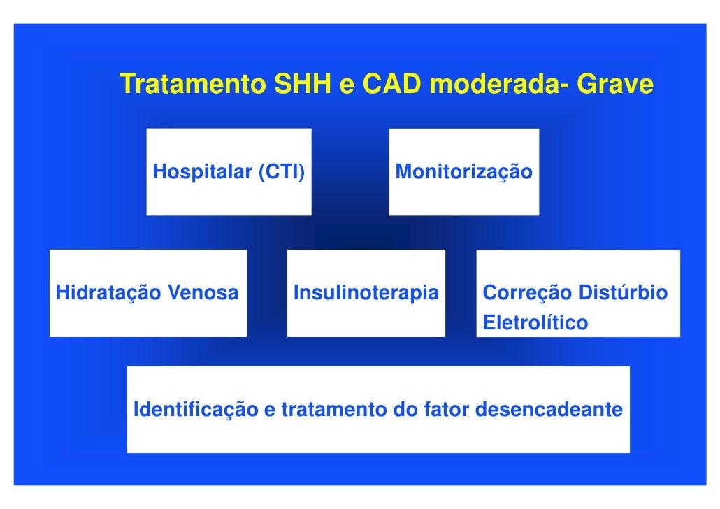 Tratamento SHH e CAD moderada- Grave           Hospitalar (CTI)         Monitorização     Hidratação Venosa      Insulinot...