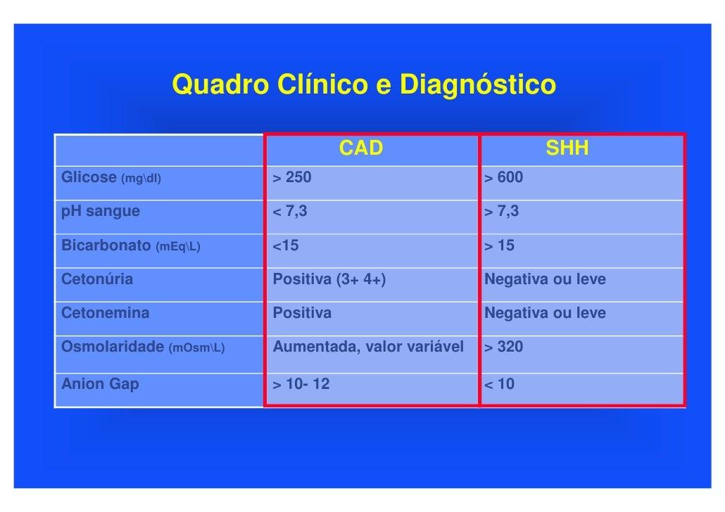 Quadro Clínico e Diagnóstico                                      CAD                      SHH Glicose (mgdl)          > 2...