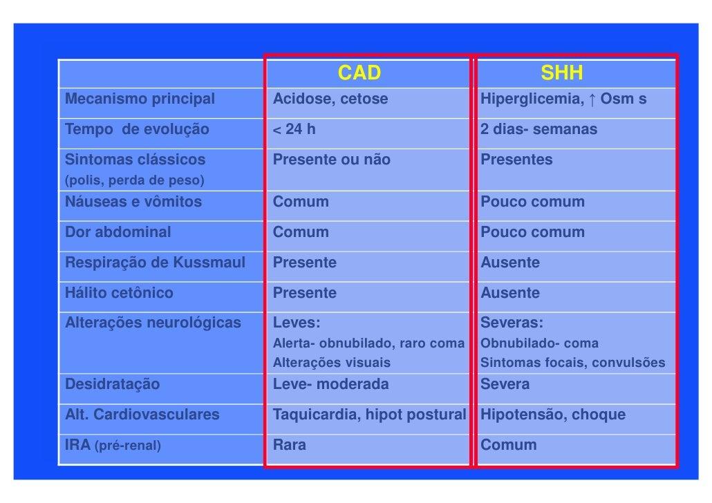 CAD                            SHH Mecanismo principal       Acidose, cetose                 Hiperglicemia, ↑ Osm s  Tempo...