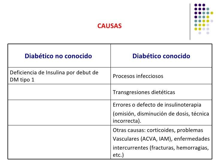 CAUSAS      Diabético no conocido                   Diabético conocidoDeficiencia de Insulina por debut de                ...