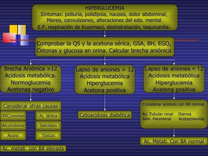 Brecha Aniónica >12 Acidosis metabólica. Normoglucemia Acetonas negativo Lapso de aniones > 12 Acidosis metabólica Hipergl...