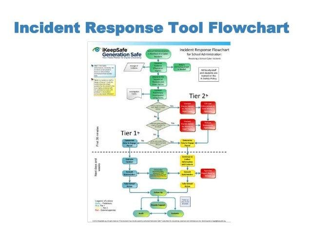 Incident Response Flowchart Ferpa Sherpa